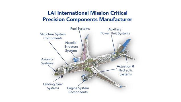 NADCAP Certified Additive Manufacturing – LAI International